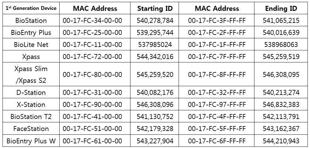 how to calculate ip address range manually
